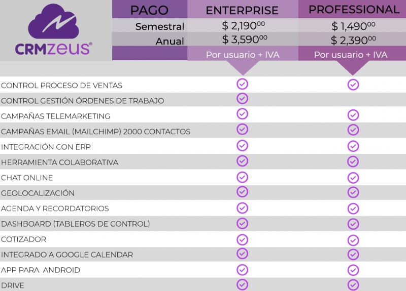 CRM lista de precios actualizada, CRMZeus. Para aspel sae, microsip y contpaqi